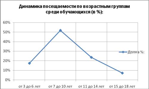 Динамика посещения по возрастным группам среди обучающихся (в %)