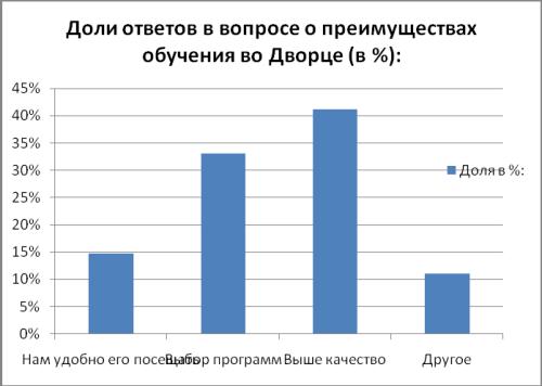 Доли ответов в вопросе о преимуществах обучения во Дворце (в %)